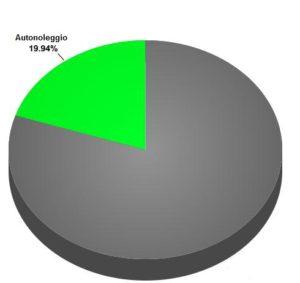 quota autonoleggio