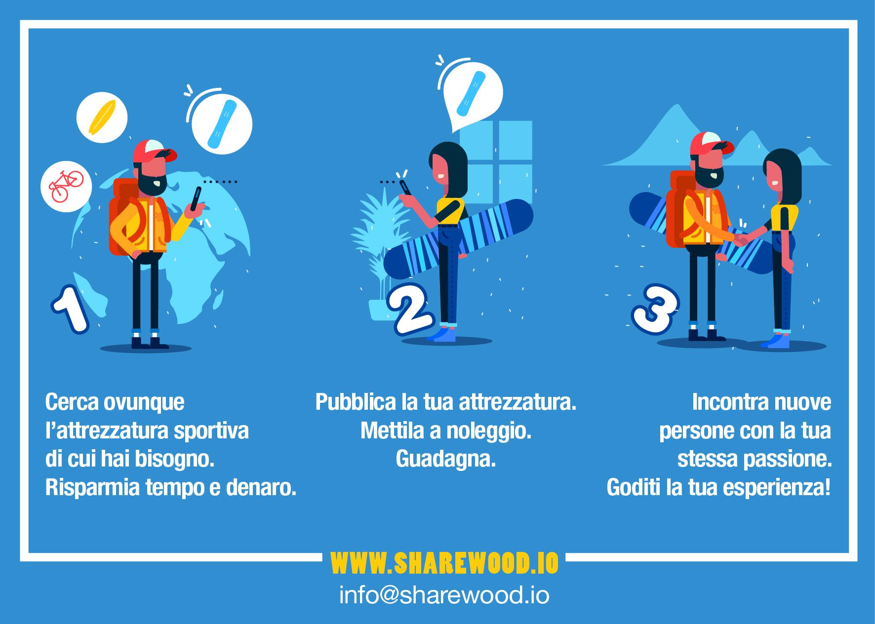 Come funziona Sharewood