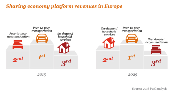 Sharing economy revenue
