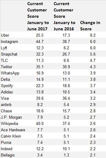 Uber migliora il brand