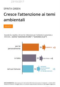 Italiani e Sharing economy - Il lato green degli italiani