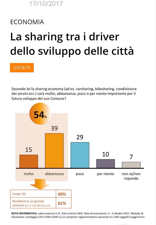Italiani e Sharing economy - driver per lo sviluppo delle città.