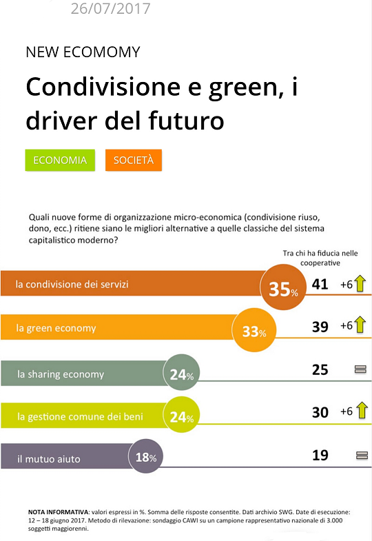 Italiani e sharing economy - driver del futuro