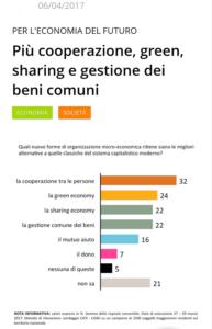 Italiani e sharing economy - condivisione