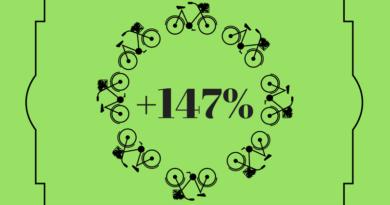 Bike sharing in Italia: + 147%!
