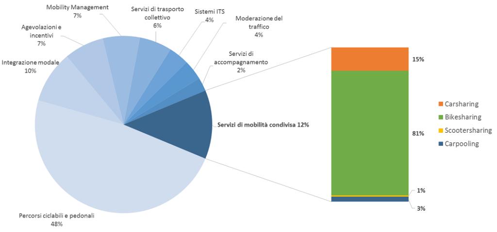 18,5 milioni di euro di investimenti in mobilità condivisa per 60 progetti