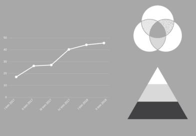 Primo semestre 2018: il noleggio a lungo termine cresce a +9,04% !