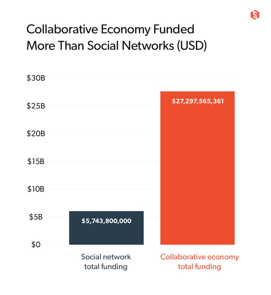 segreto sharing economy