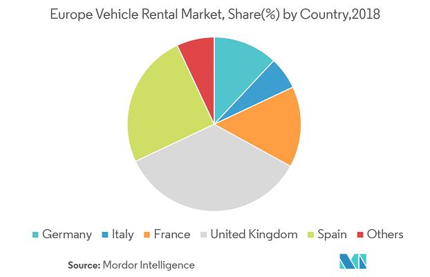 Autonoleggio nel mondo:ripartizione mercato europeo