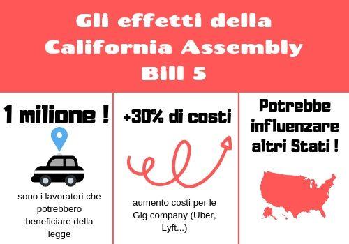 California Assembly Bill 5